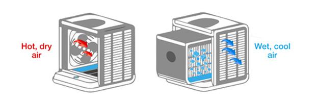 evapolar-mini-klimaanlage-Schreibtisch-Büro-5